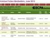 the-dance-ecpa-bestsellers-list